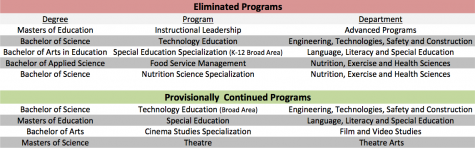 Central cuts five academic programs in final phase, continues four others