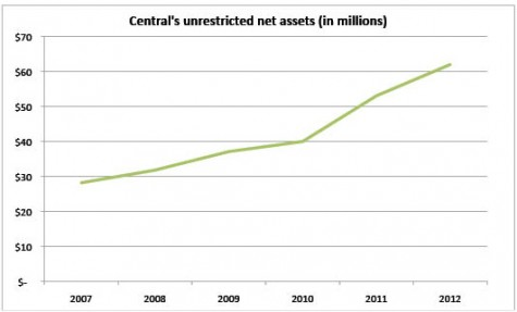 News: Central's expense savings and tuition increases accumulates over $61 million