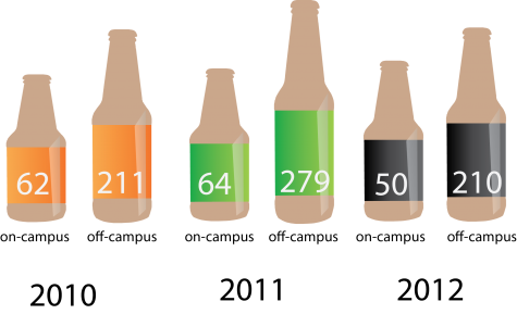 News: Central's annual Security and Fire Safety Report show alcohol-related arrests down on-campus, up in town