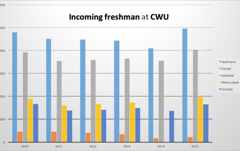 Central welcomes largest freshmen class since 2010