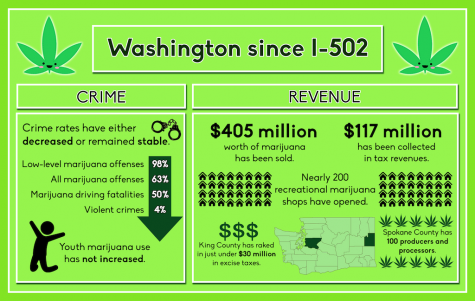 Marijuana crime down overall, revenue up since I-502 passed