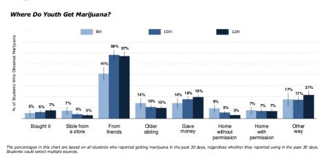 The results are in: Underage use not getting higher