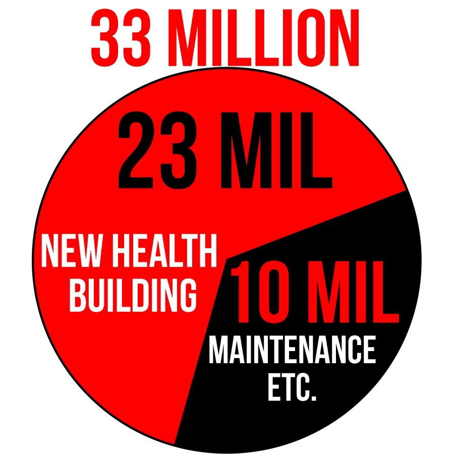 Capital+budget+to+pay+for+new+Health+and+Science+building