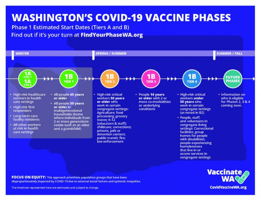 Washington State Department of Health gives insight to the process of vaccine distribution in the state
